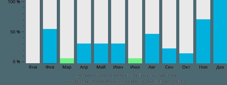 Динамика поиска авиабилетов из Гилгита по месяцам