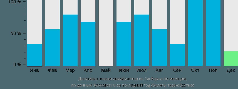 Динамика поиска авиабилетов из Гисборна по месяцам