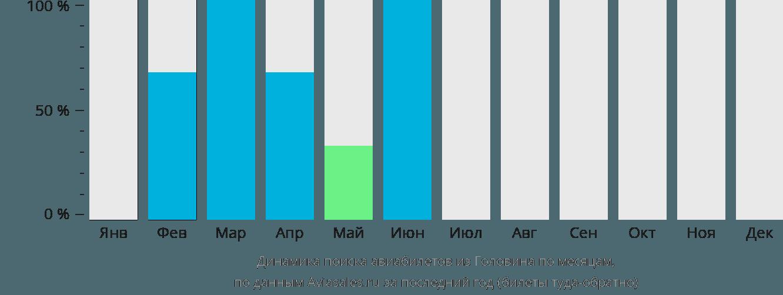 Динамика поиска авиабилетов из Головина по месяцам