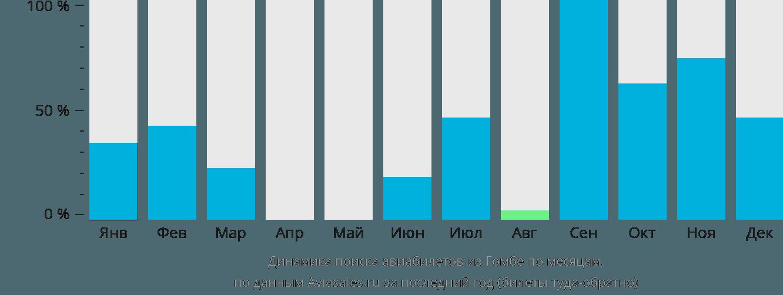Динамика поиска авиабилетов из Гомбе по месяцам