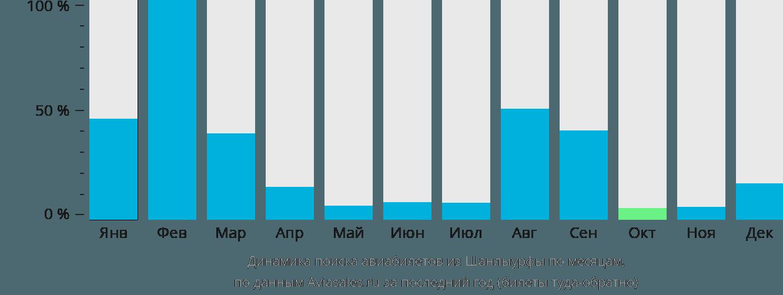 Динамика поиска авиабилетов из Шанлыурфы по месяцам
