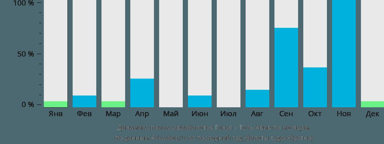 Динамика поиска авиабилетов из Генуи в Тель-Авив по месяцам