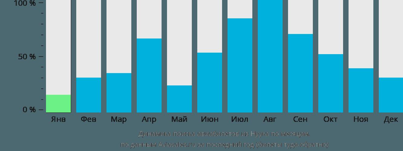 Динамика поиска авиабилетов из Нуука по месяцам