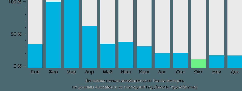 Динамика поиска авиабилетов из Гоа по месяцам