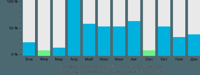 Динамика поиска авиабилетов из Гоа в Сочи по месяцам