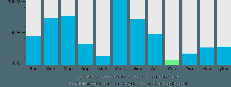 Динамика поиска авиабилетов из Гоа в ОАЭ по месяцам