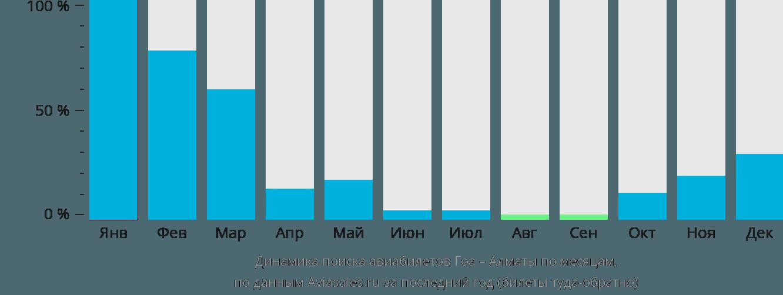 Динамика поиска авиабилетов из Гоа в Алматы по месяцам