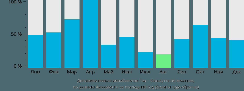 Динамика поиска авиабилетов из Гоа в Калькутту по месяцам