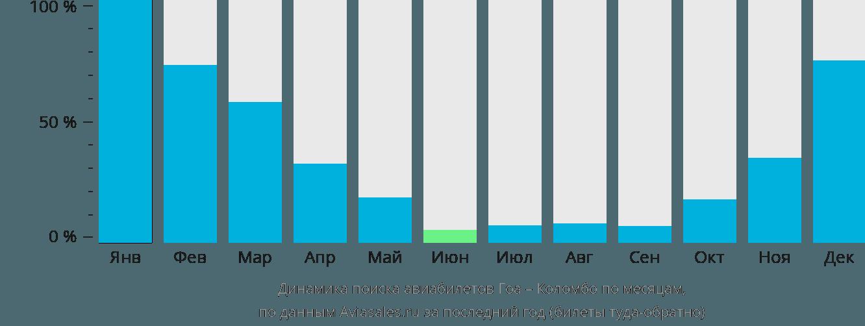 Динамика поиска авиабилетов из Гоа в Коломбо по месяцам