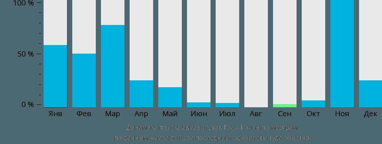 Динамика поиска авиабилетов из Гоа в Кочин по месяцам