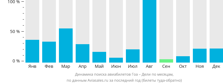 Динамика поиска авиабилетов из Гоа в Дели по месяцам