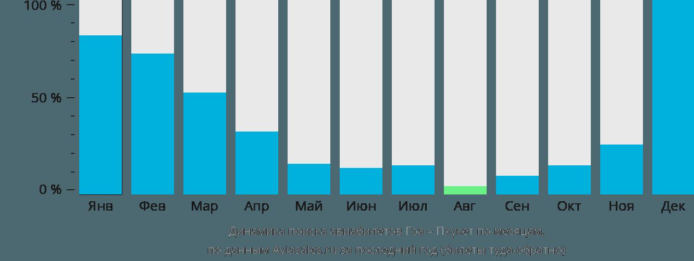 Динамика поиска авиабилетов из Гоа на Пхукет по месяцам