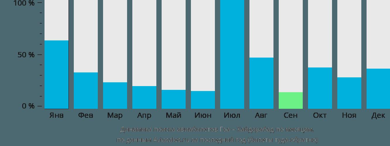 Динамика поиска авиабилетов из Гоа в Хайдарабад по месяцам