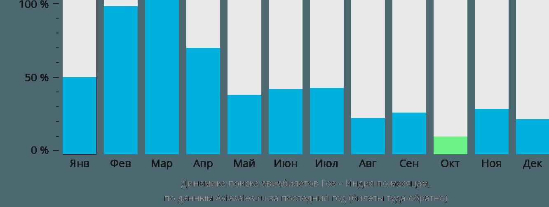 Динамика поиска авиабилетов из Гоа в Индию по месяцам