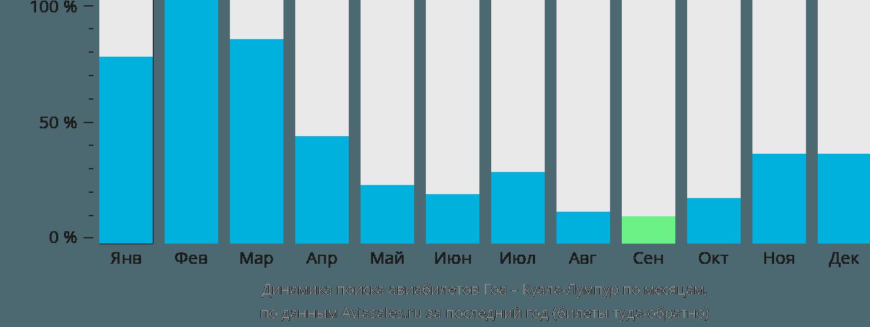 Динамика поиска авиабилетов из Гоа в Куала-Лумпур по месяцам