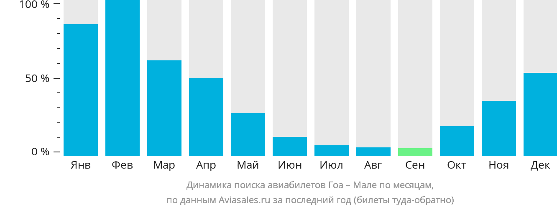 Динамика поиска авиабилетов из Гоа в Мале по месяцам