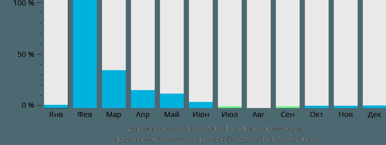 Динамика поиска авиабилетов из Гоа в Непал по месяцам