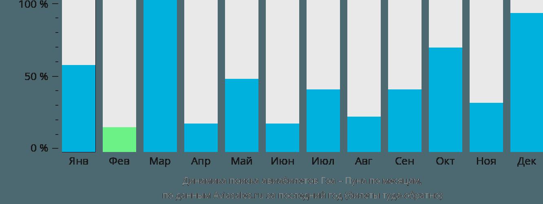 Динамика поиска авиабилетов из Гоа в Пуну по месяцам