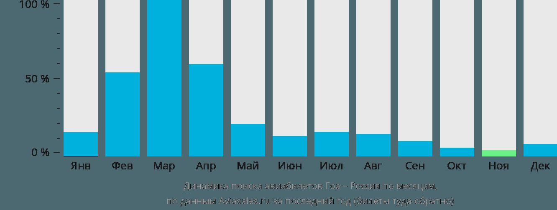 Динамика поиска авиабилетов из Гоа в Россию по месяцам