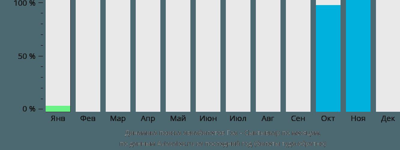 Динамика поиска авиабилетов из Гоа в Сыктывкар по месяцам