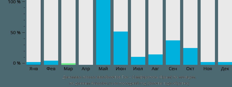 Динамика поиска авиабилетов из Гоа в Симферополь по месяцам