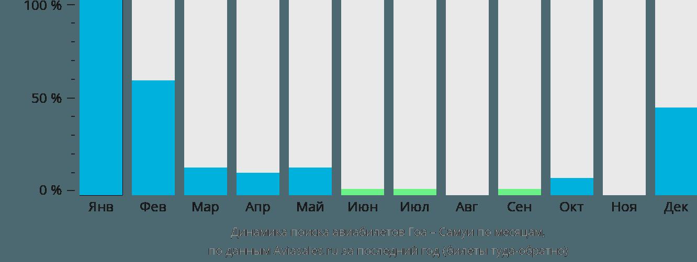Динамика поиска авиабилетов из Гоа на Самуи по месяцам