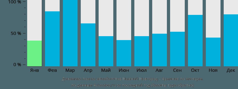 Динамика поиска авиабилетов из Нижнего Новгорода в Армению по месяцам
