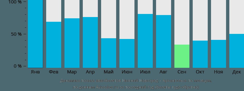 Динамика поиска авиабилетов из Нижнего Новгорода в Архангельск по месяцам