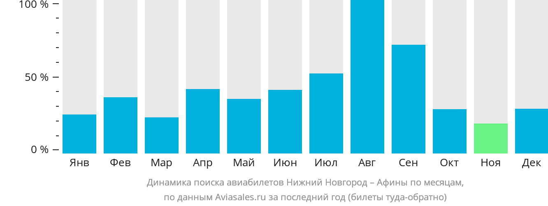 Динамика поиска авиабилетов из Нижнего Новгорода в Афины по месяцам