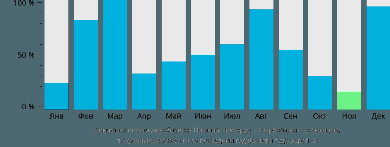 Динамика поиска авиабилетов из Нижнего Новгорода в Азербайджан по месяцам