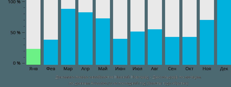 Динамика поиска авиабилетов из Нижнего Новгорода в Дюссельдорф по месяцам