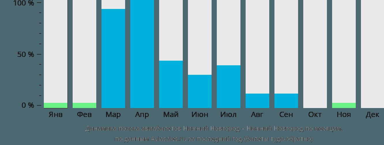 Динамика поиска авиабилетов из Нижнего Новгорода в Нижний Новгород по месяцам