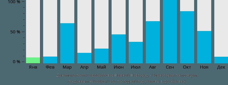 Динамика поиска авиабилетов из Нижнего Новгорода в Черногорию по месяцам
