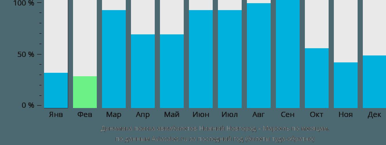 Динамика поиска авиабилетов из Нижнего Новгорода в Марсель по месяцам