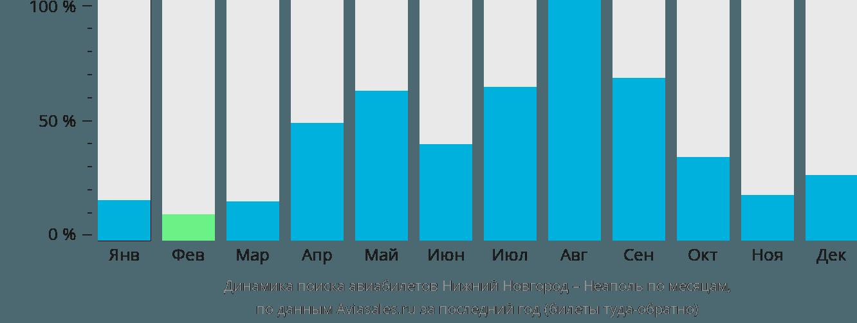 Динамика поиска авиабилетов из Нижнего Новгорода в Неаполь по месяцам