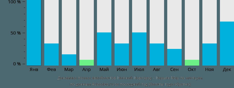 Динамика поиска авиабилетов из Нижнего Новгорода в Нарьян-Мар по месяцам