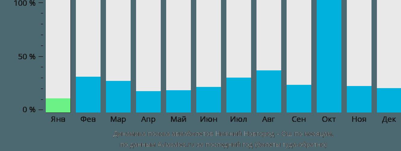Динамика поиска авиабилетов из Нижнего Новгорода в Ош по месяцам
