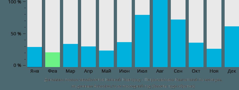 Динамика поиска авиабилетов из Нижнего Новгорода в Петропавловск-Камчатский по месяцам