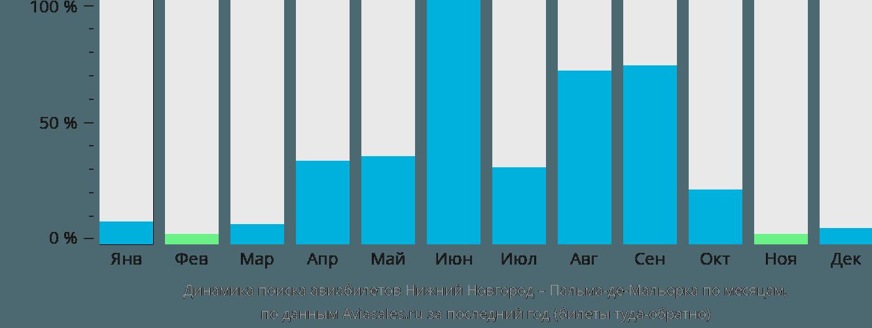 Динамика поиска авиабилетов из Нижнего Новгорода в Пальма-де-Майорку по месяцам