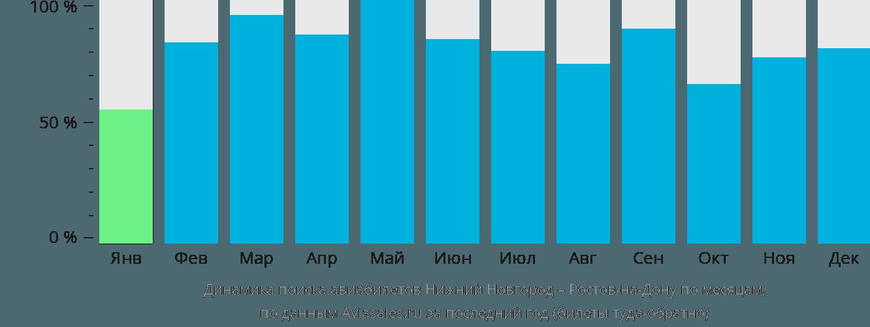 Динамика поиска авиабилетов из Нижнего Новгорода в Ростов-на-Дону по месяцам