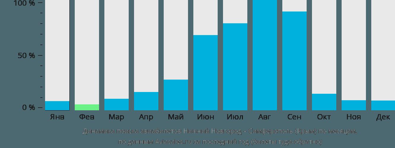 Динамика поиска авиабилетов из Нижнего Новгорода в Симферополь (Крым) по месяцам
