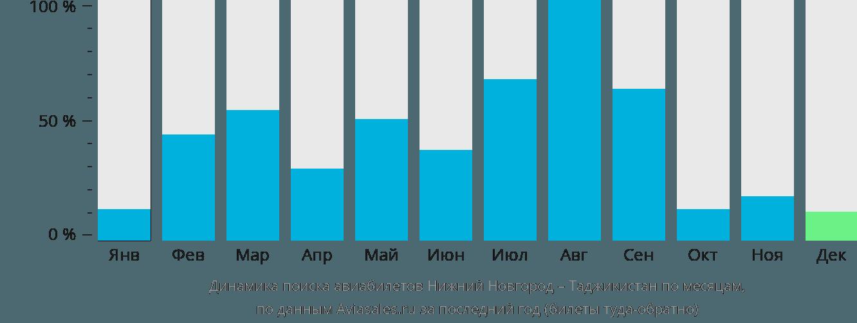 Динамика поиска авиабилетов из Нижнего Новгорода в Таджикистан по месяцам