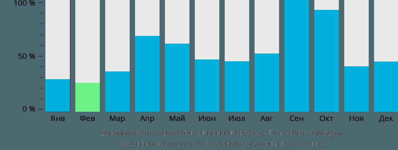 Динамика поиска авиабилетов из Нижнего Новгорода в Тель-Авив по месяцам