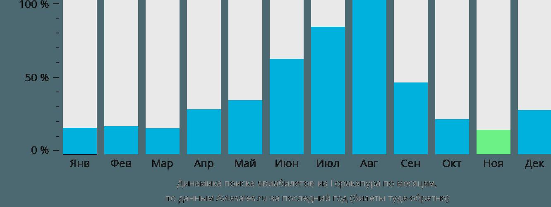 Динамика поиска авиабилетов из Горакхпура по месяцам