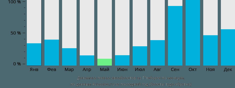 Динамика поиска авиабилетов из Гётеборга по месяцам