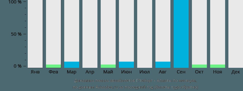 Динамика поиска авиабилетов из Гётеборга в Алматы по месяцам