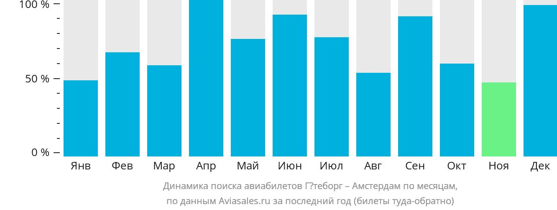 Динамика поиска авиабилетов из Гётеборга в Амстердам по месяцам