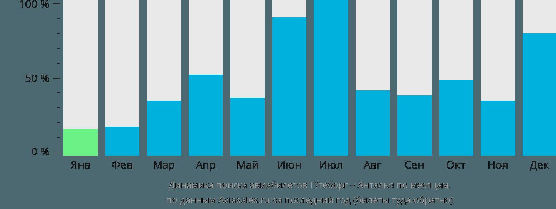 Динамика поиска авиабилетов из Гётеборга в Анталью по месяцам