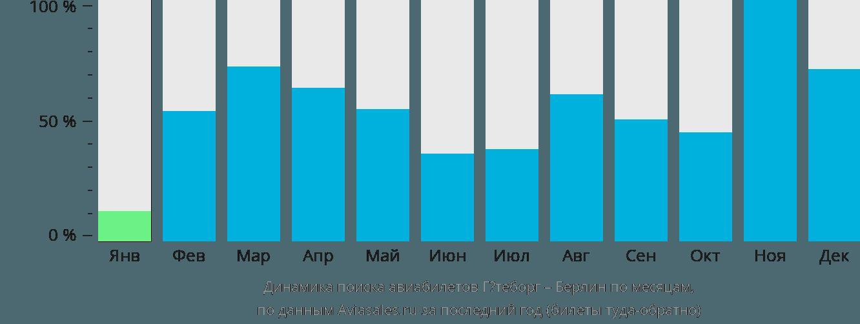 Динамика поиска авиабилетов из Гётеборга в Берлин по месяцам