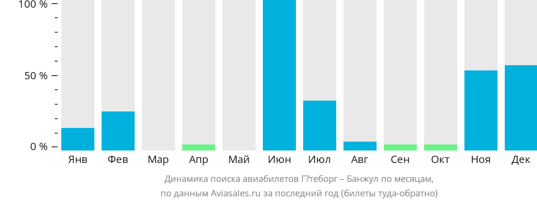 Динамика поиска авиабилетов из Гётеборга в Банжул по месяцам